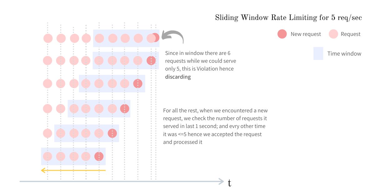 Sliding window visualization