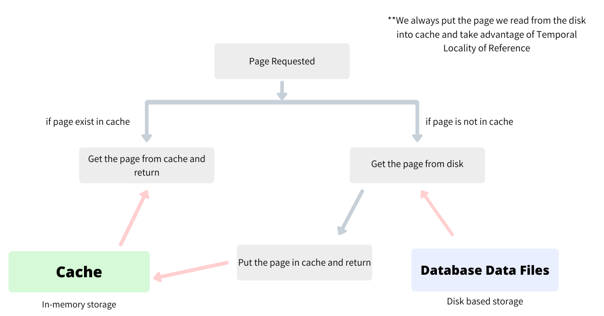 Disk cache-control flow