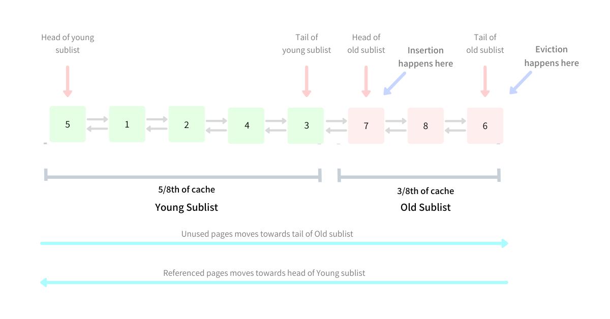 MySQL InnoDB Midpoint Insertion Strategy