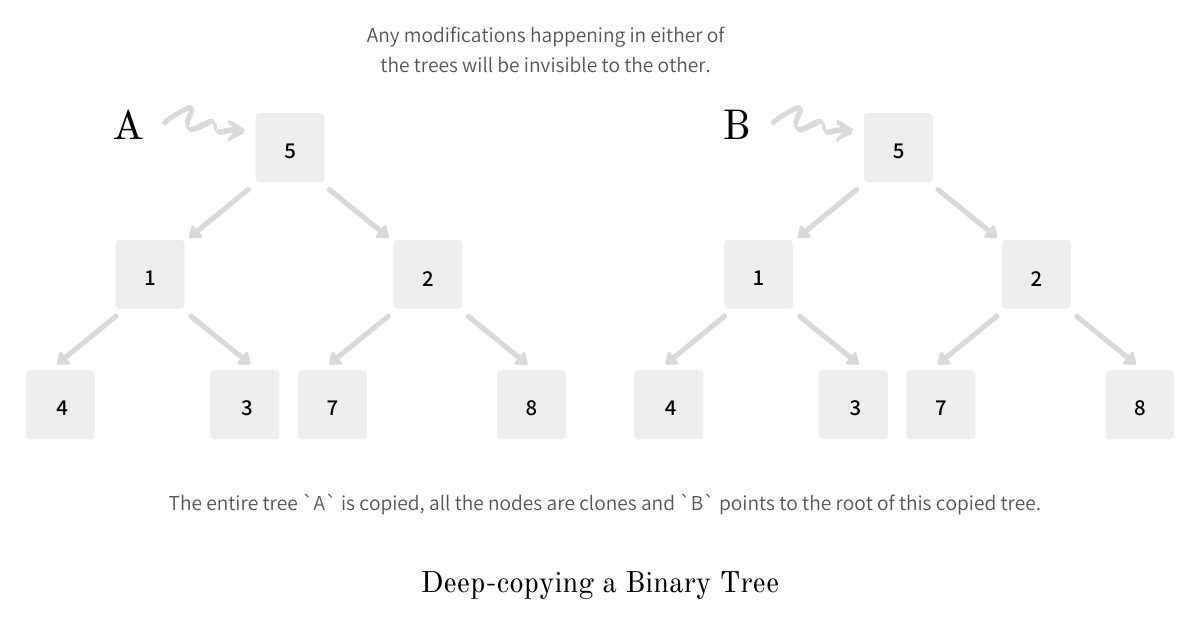 Deep Copying a Binary Tree