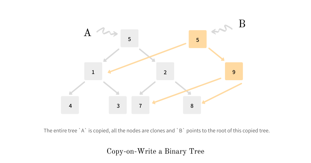 Copy-on-Write a Binary Tree