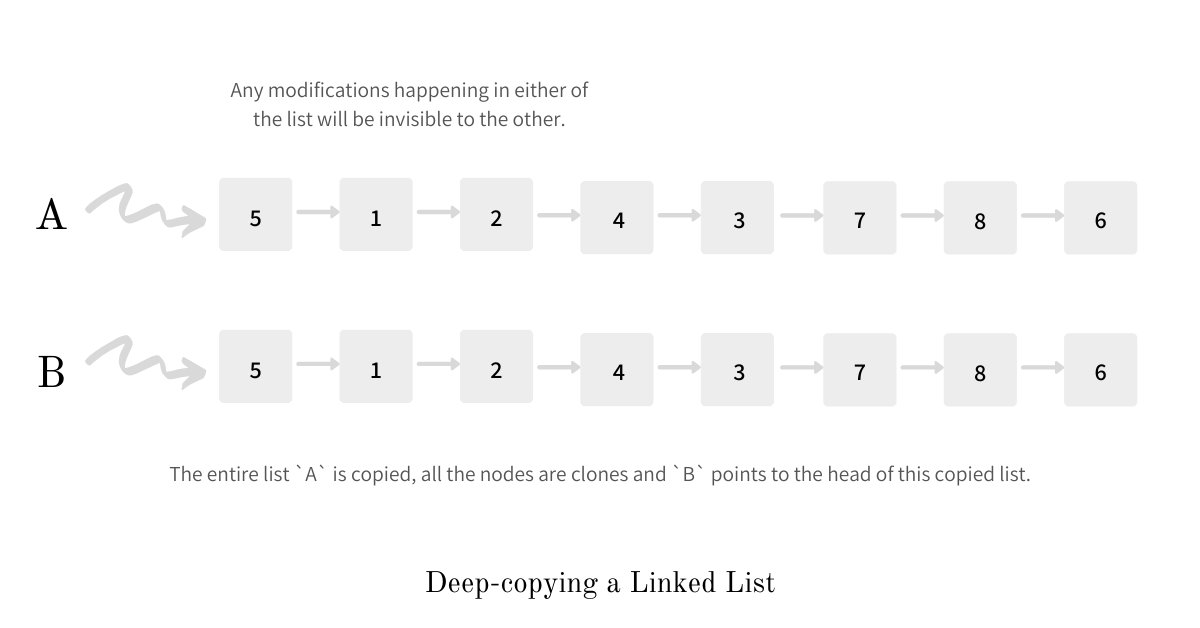 deep copying a linked list
