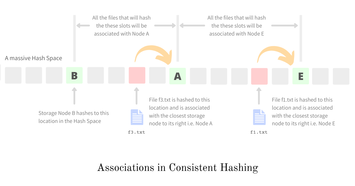 Associations in Consistent Hashing