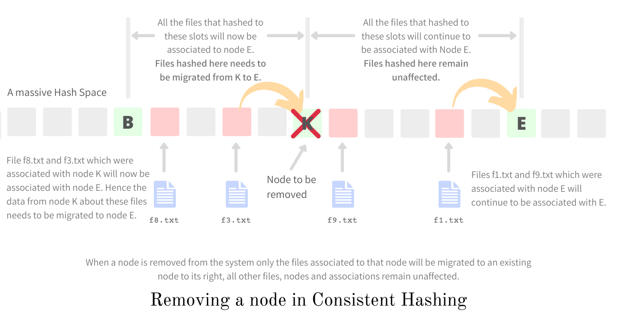 Removing a new node from the system - Consistent Hashing