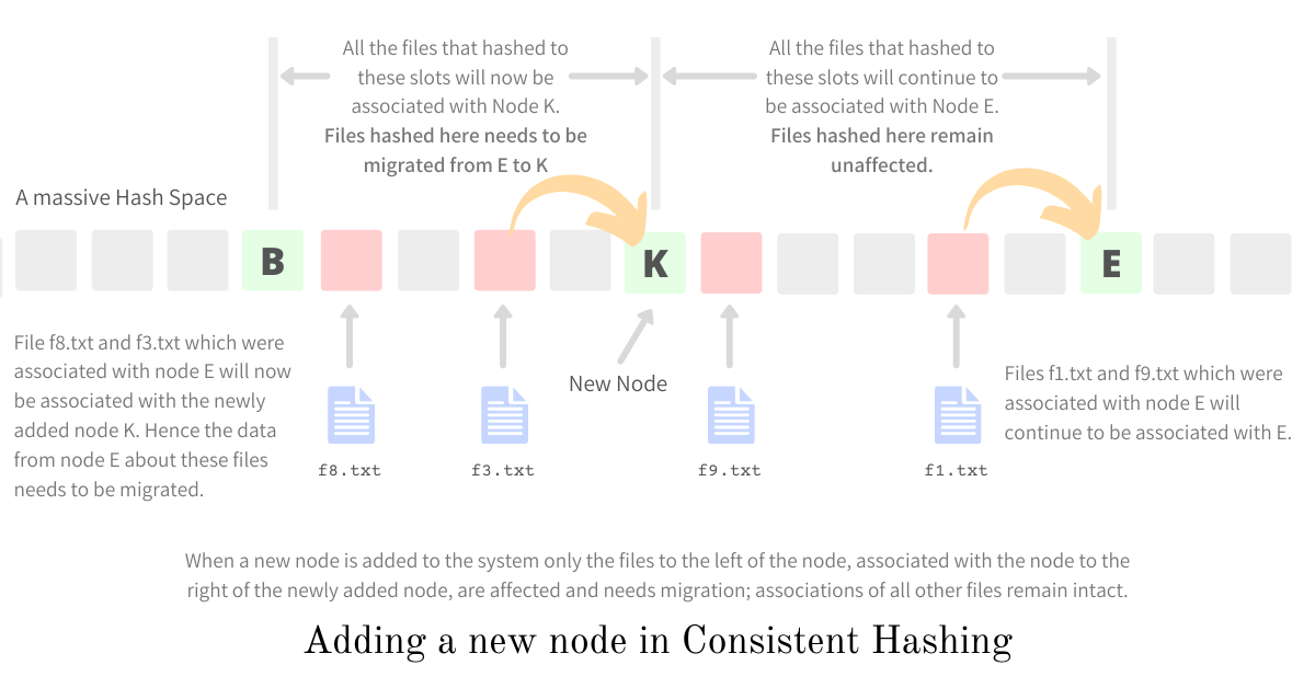 Adding a new node in the system - Consistent Hashing