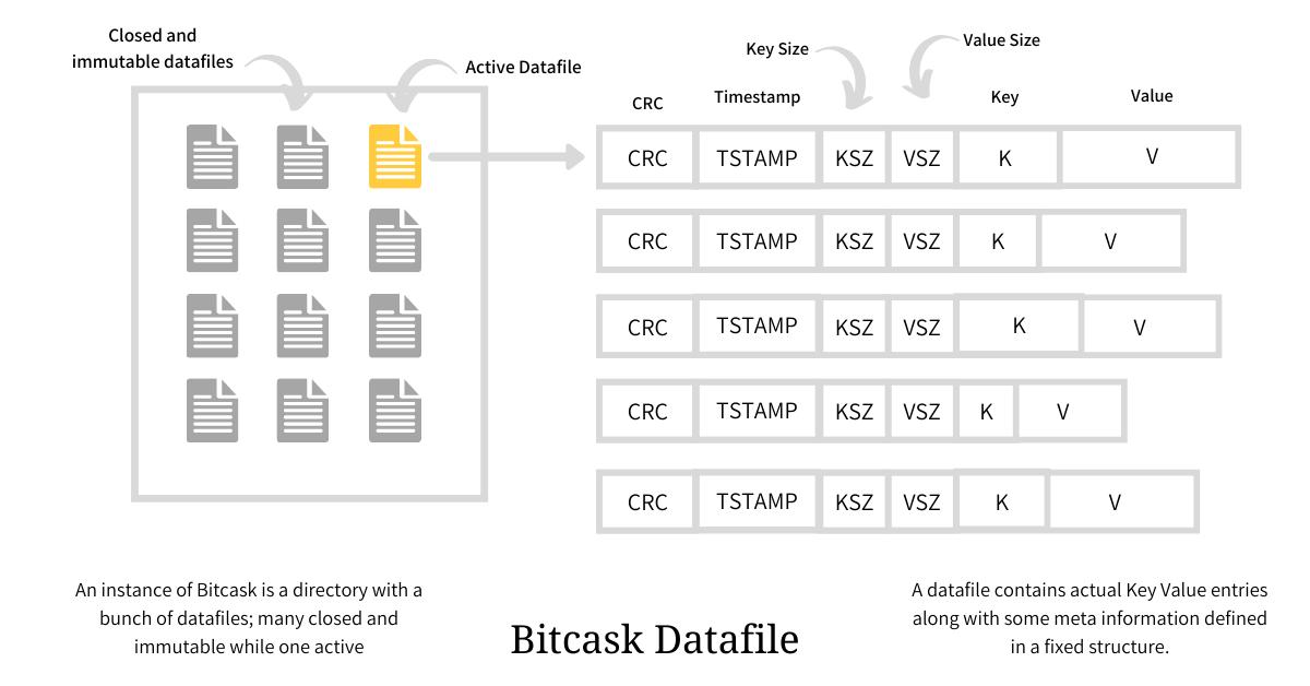Bitcask Datafiles