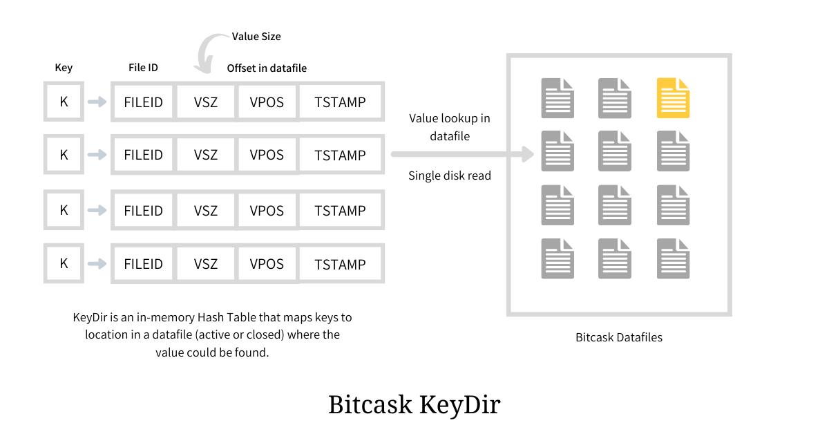 Bitcask KeyDir