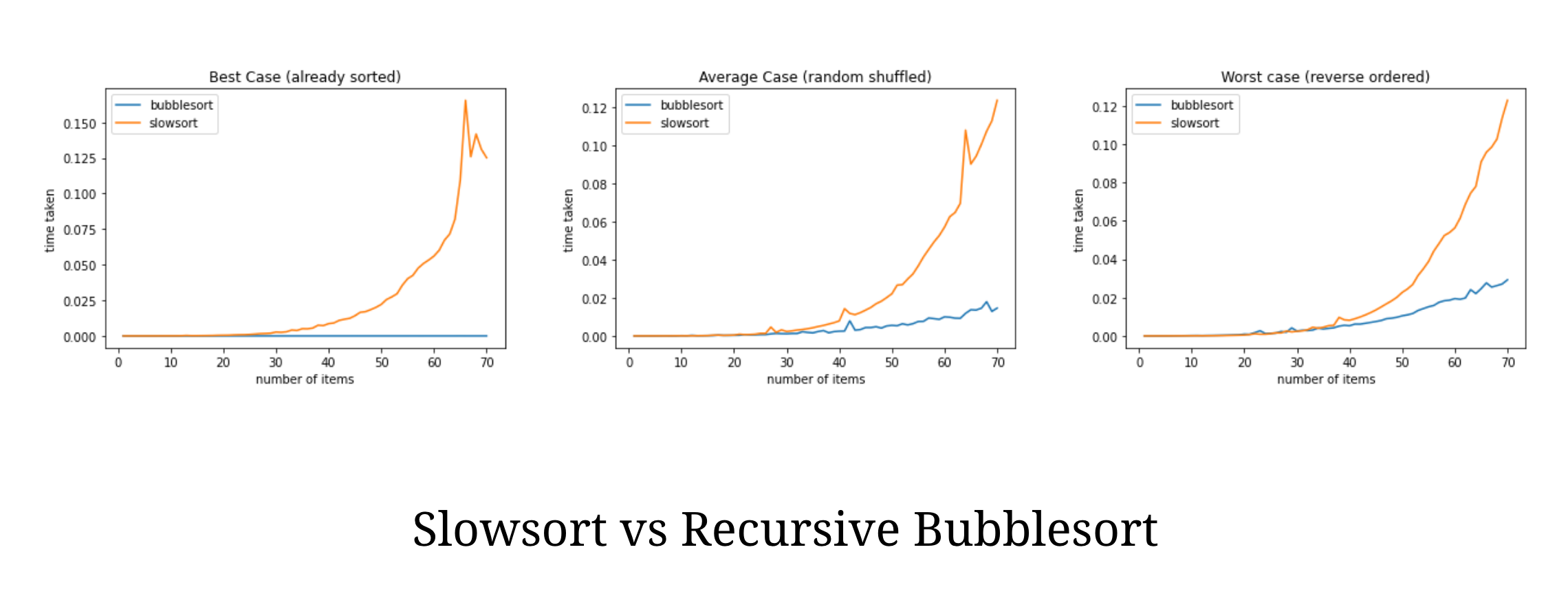 slowsort vs recursive bubblesort
