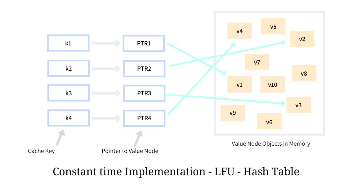 LFU hash table
