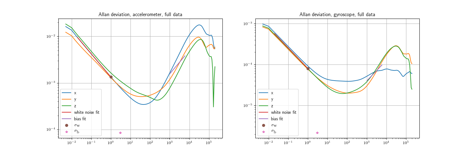 Opinion on Allan plot, derived IMU parameters and calibration result
