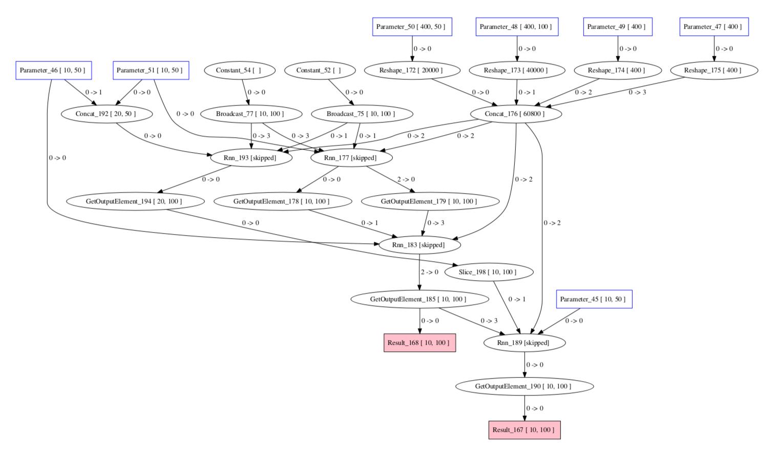 NervanaSystems - Bountysource
