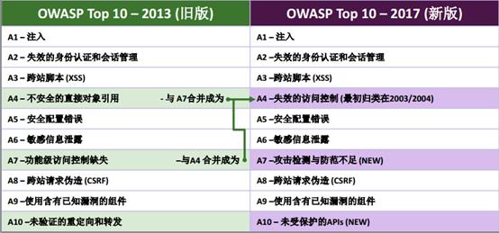 OWASP TOP 10 · Issue #2 · AI0TSec/blog · GitHub