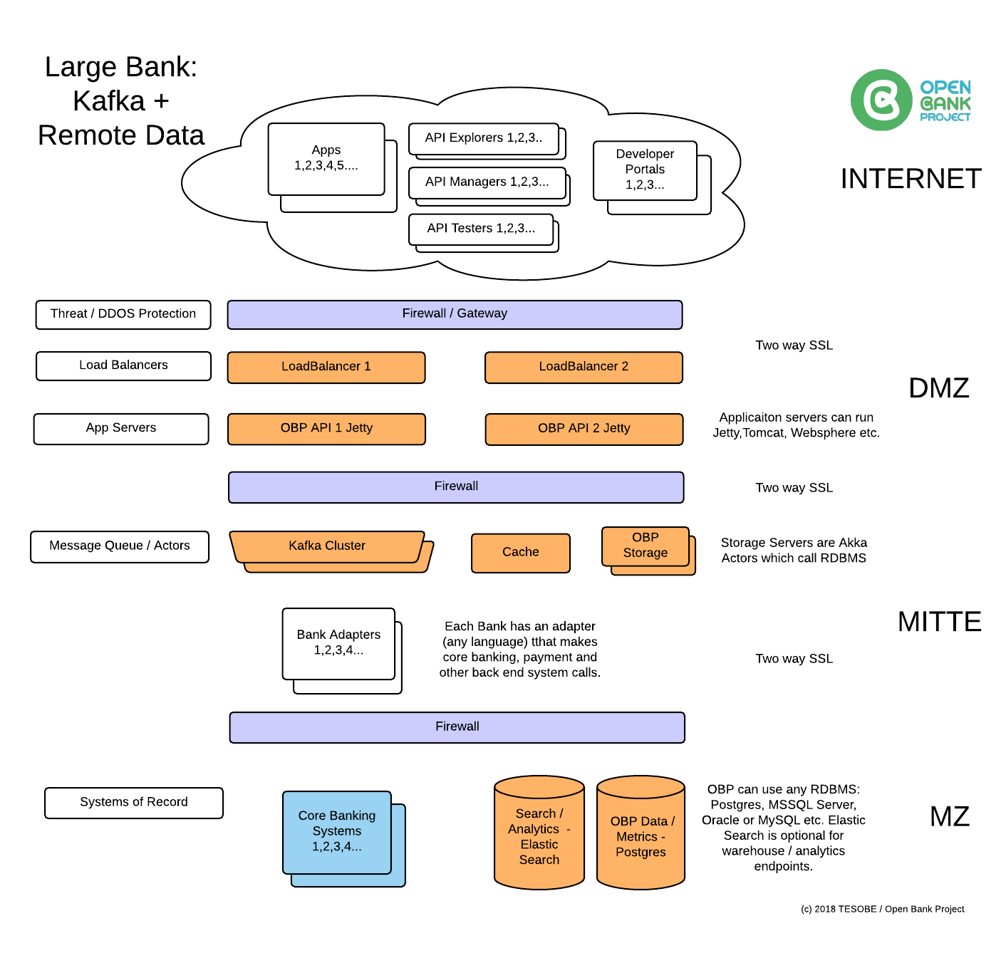 Open Bank Project Architecture · OpenBankProject/OBP-API