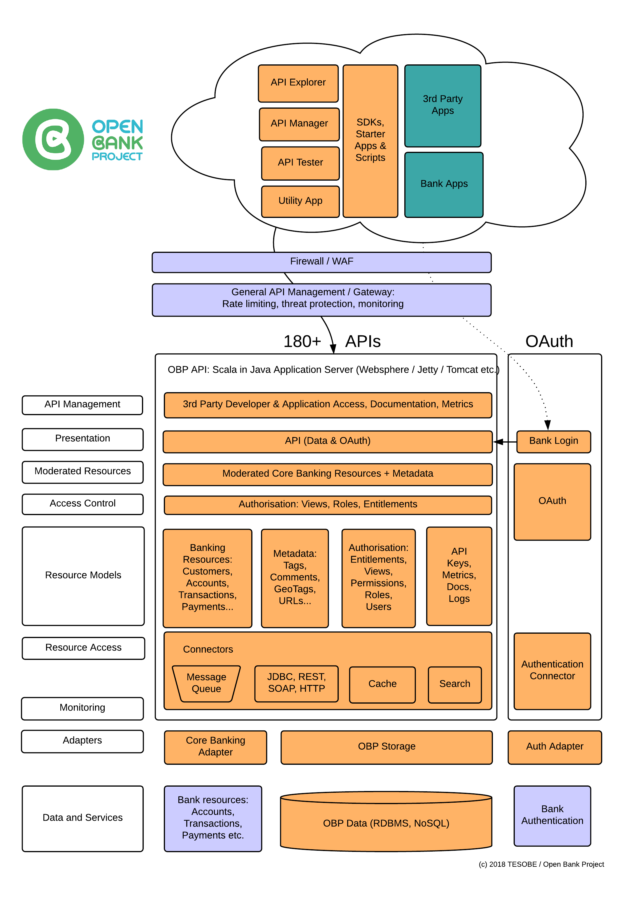 Open bank project architecture openbankprojectobp api wiki github open bank project architecture ccuart Gallery