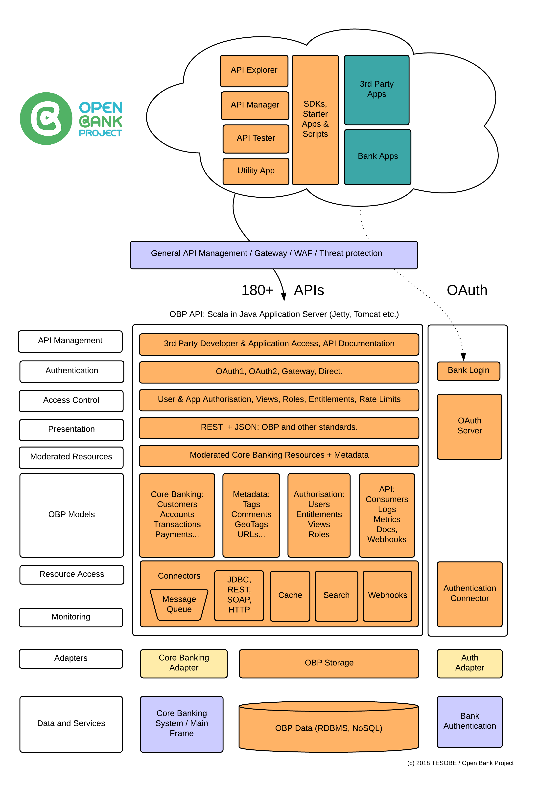 Open Bank Project Architecture  U00b7 Openbankproject  Obp