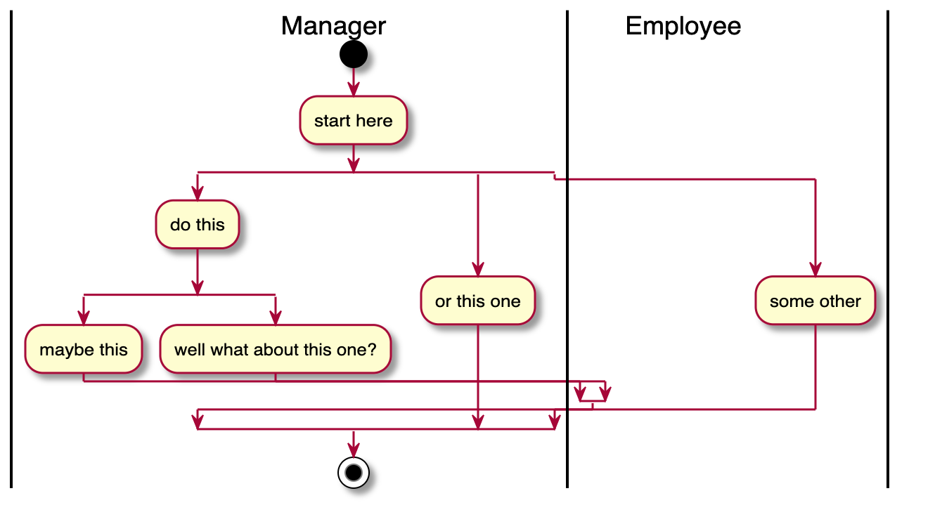 Minor Rendering Issue On Activity Diagram With Nested Splits