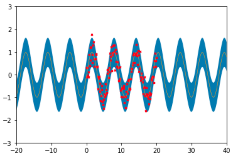 Getting basic periodic model to fit · Issue #971 · GPflow