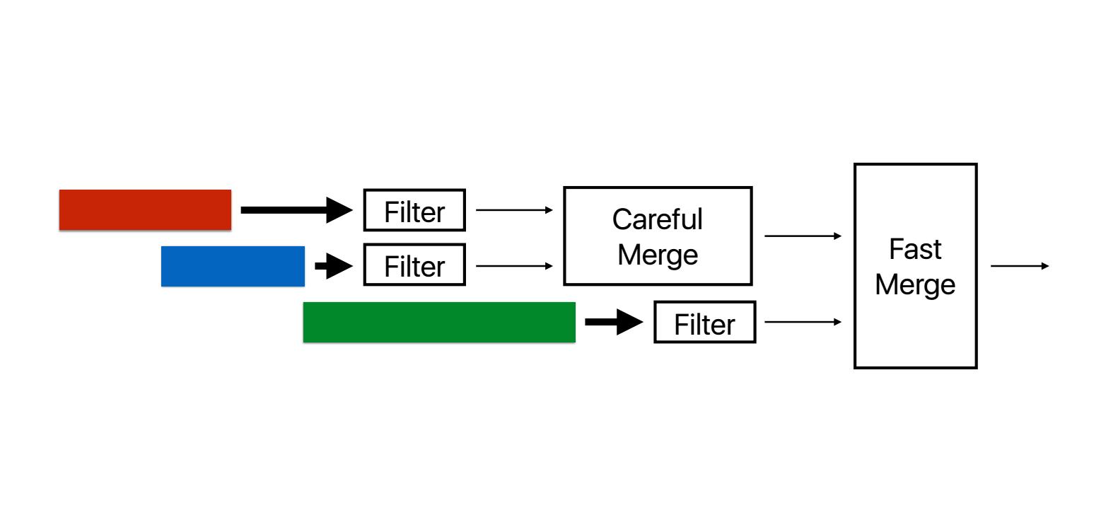 Filtering merge