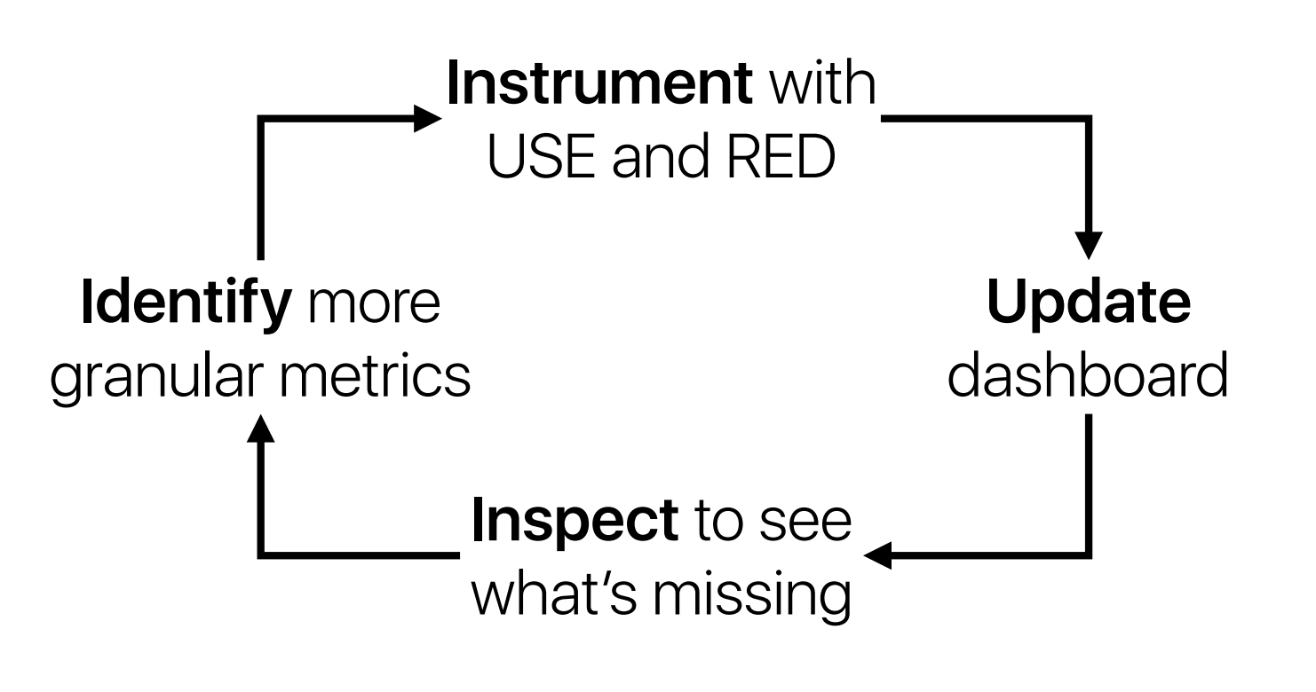 instrumentation helps figure out exactly what actually needs to be optimized