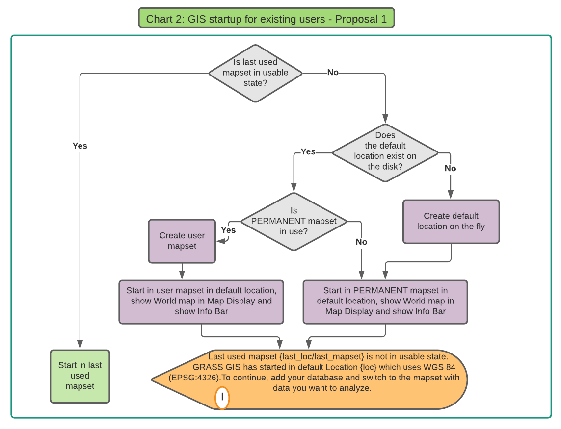 normal_user_diagram