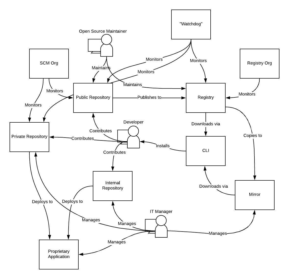 ecosystem draft