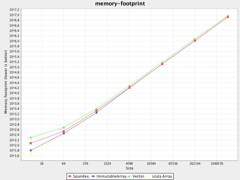 memory-footprint