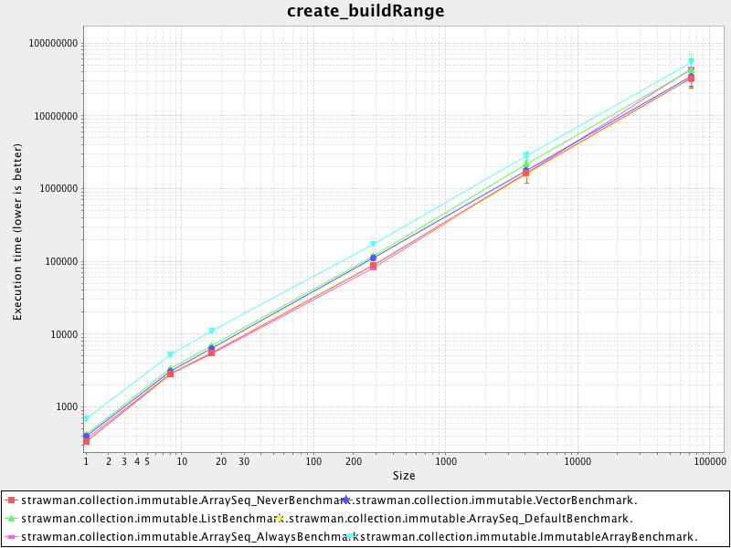 create_buildrange
