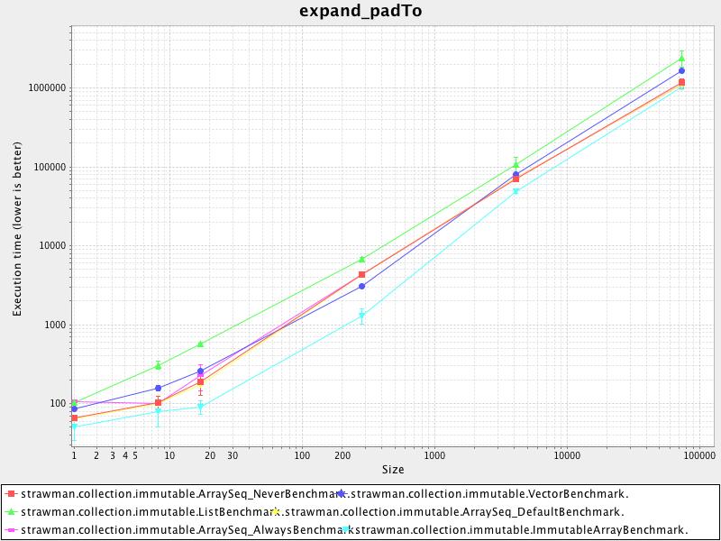 expand_padto