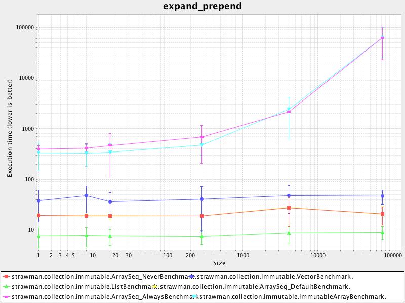 expand_prepend