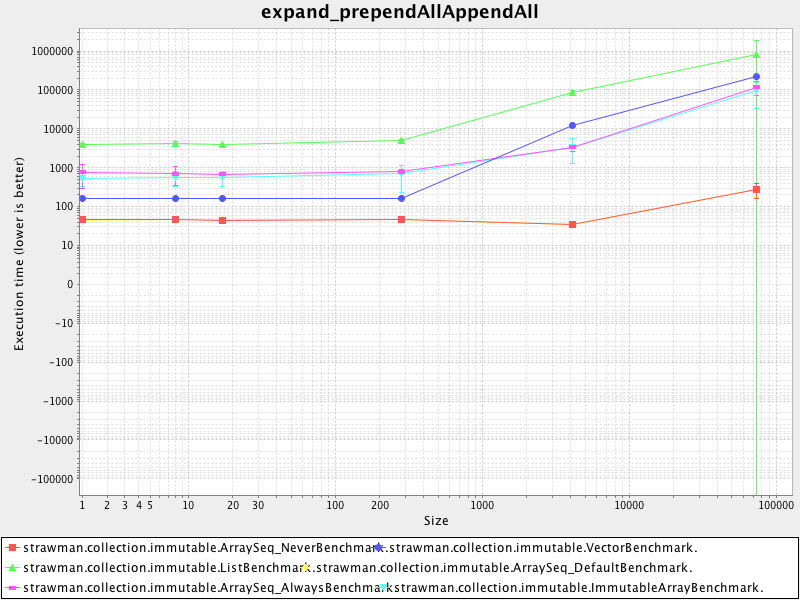 expand_prependallappendall