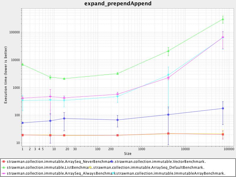 expand_prependappend