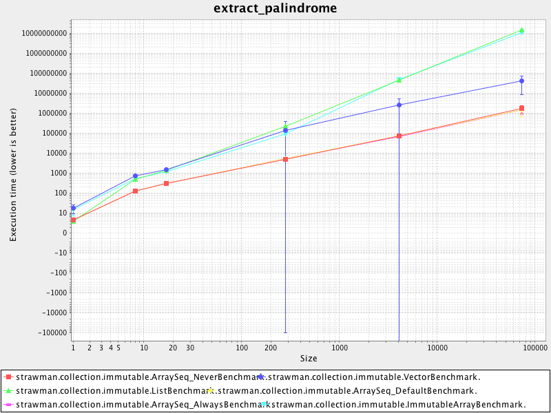 extract_palindrome