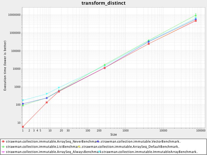 transform_distinct