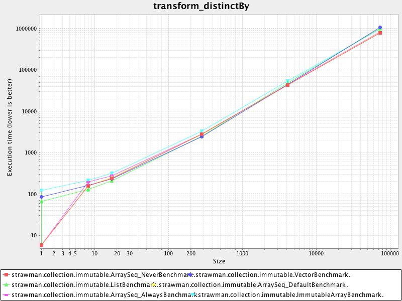 transform_distinctby