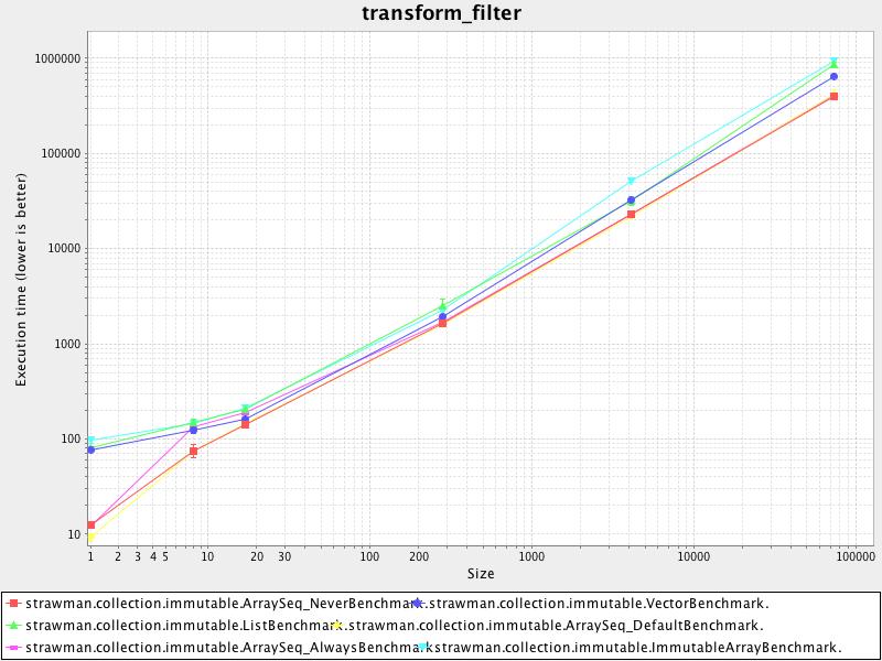 transform_filter