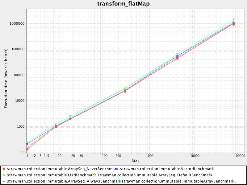 transform_flatmap