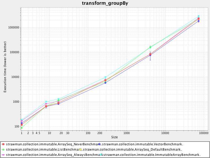 transform_groupby