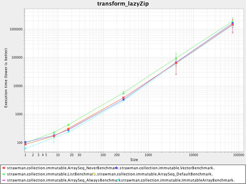 transform_lazyzip