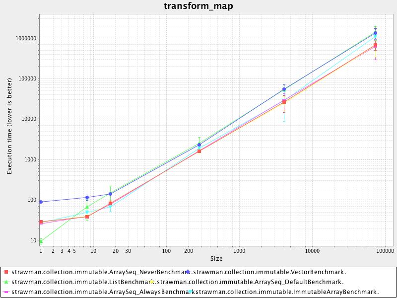 transform_map