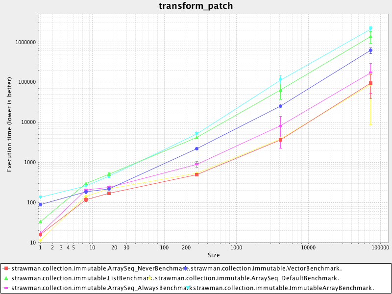 transform_patch