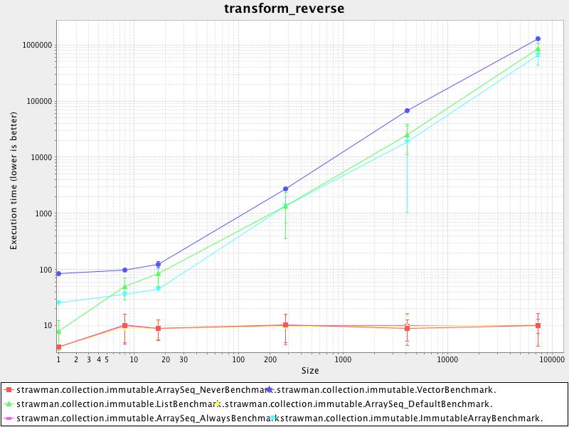 transform_reverse