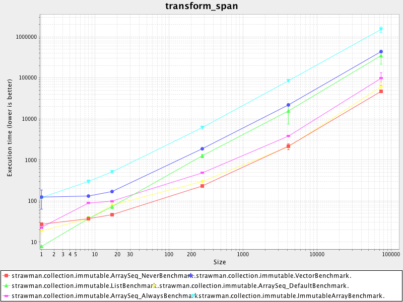 transform_span