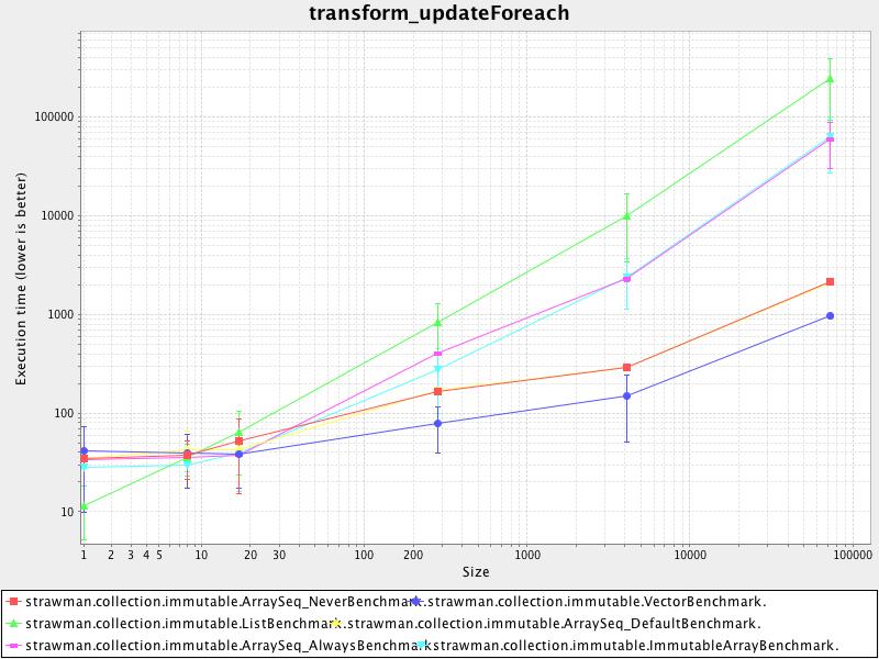 transform_updateforeach