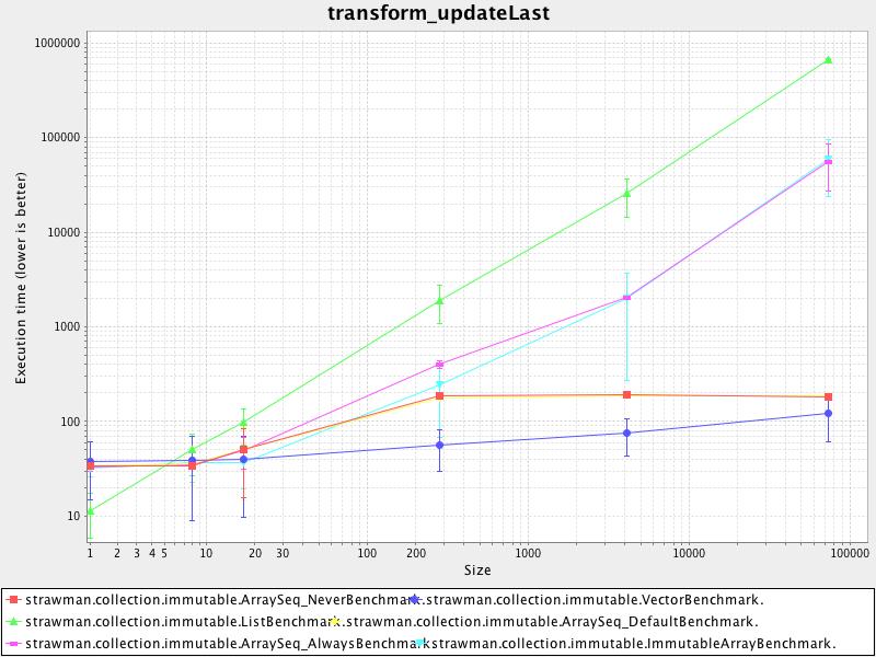 transform_updatelast