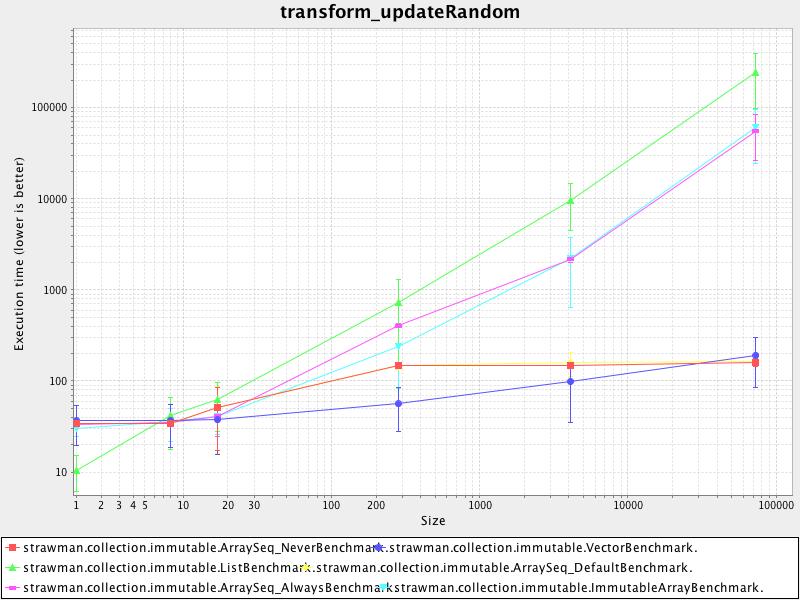 transform_updaterandom