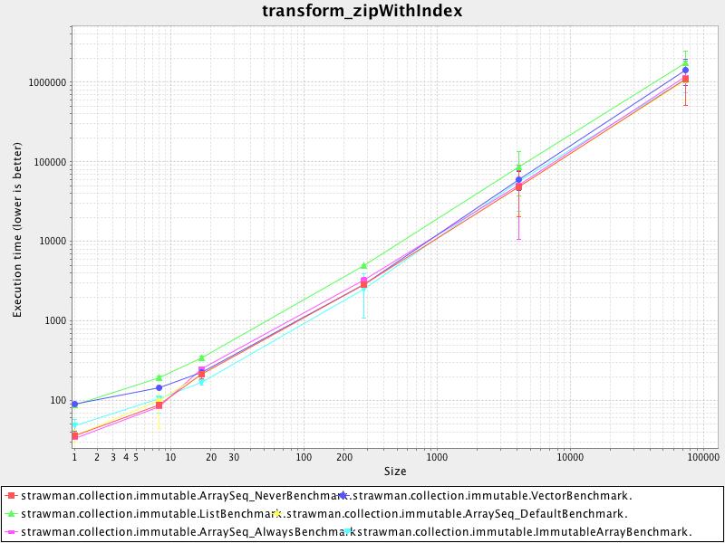 transform_zipwithindex