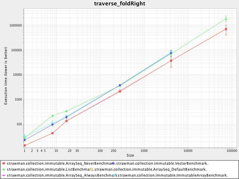 traverse_foldright