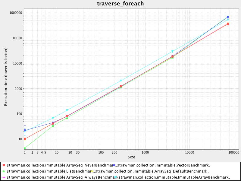 traverse_foreach