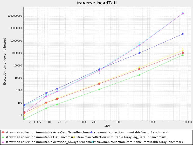 traverse_headtail