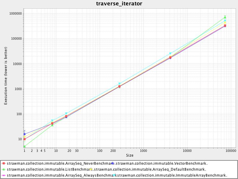 traverse_iterator